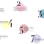 H&M 'Concious' Collection: EcoFashion or EcoFad?